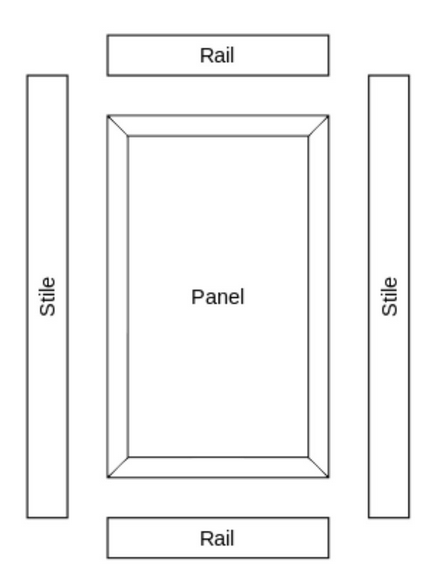Cabinet Door Anatomy | Moose Ridge Construction